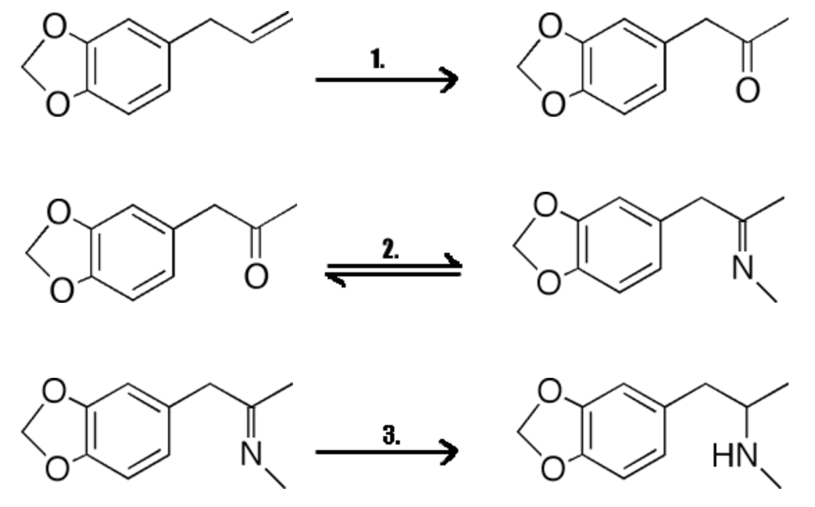 diagram of common mdma molly ecstasy synthesis pathway
