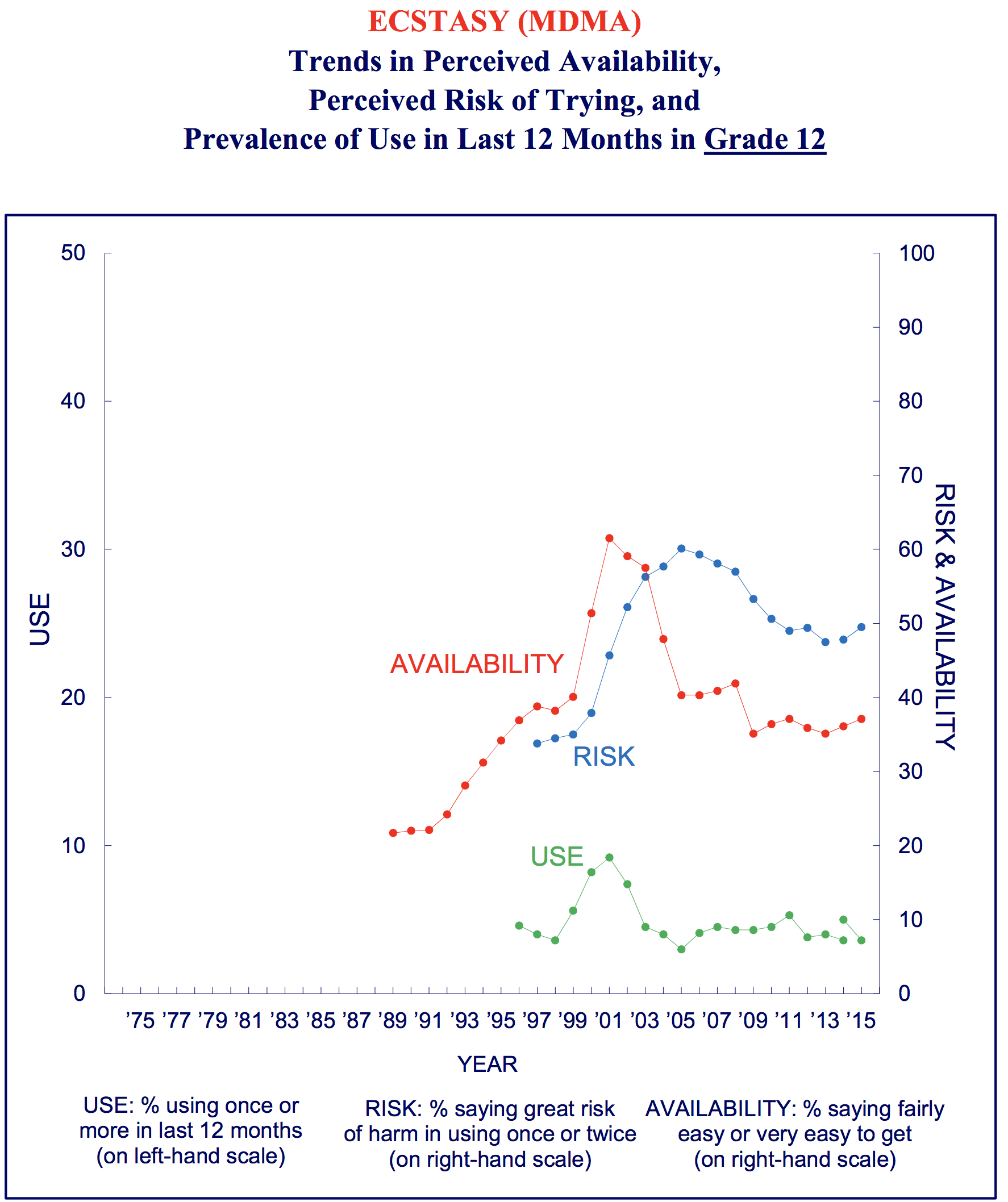 graph of trends over time in perceived harmfulness of mdmda molly ecstasy use by young adults