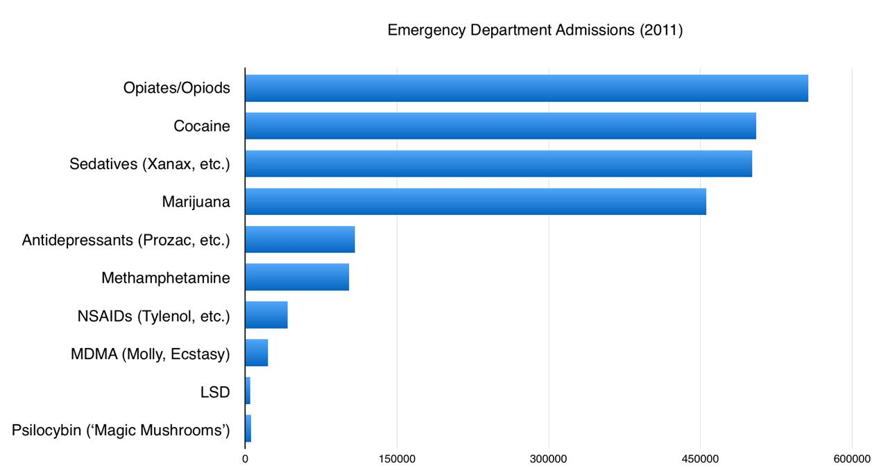 chart of emergency room admission rates for various drugs and medications