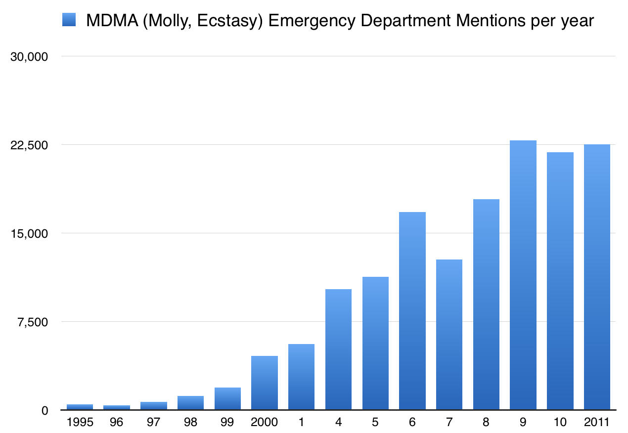 chart of emergency room department mdma molly ecstasy mentions over time